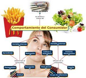 Motivacion del Consumidor